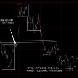 外汇交易中的趋势和投机心理