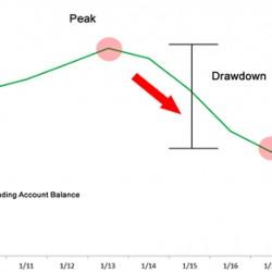 外汇交易中被忽视的十大风险