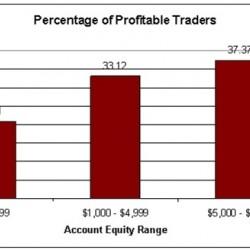 我需要在外汇交易中投入多少资金?