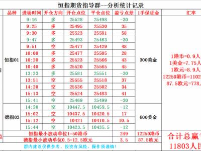 云杰恒指:12.28恒指期货实盘分析记录及晚盘总结
