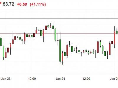 国际油价短线走高 WTI原油期货涨幅扩大至逾1%
