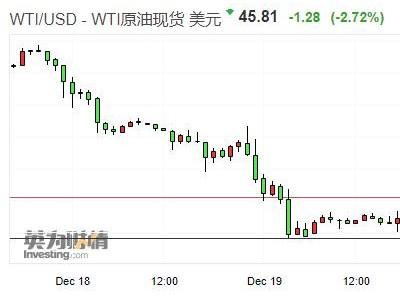 美、布两油跌幅继续扩大 WTI原油一度跌逾4%
