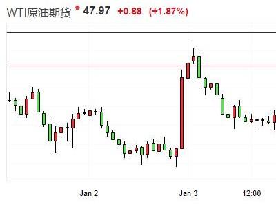 WTI原油涨破48美元关口 布油突破57美元关口