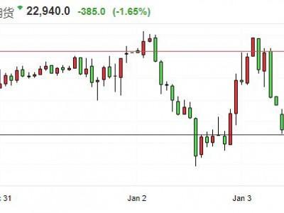 美股期货延续跌势 道指期货、标普500股指期货跌超1%