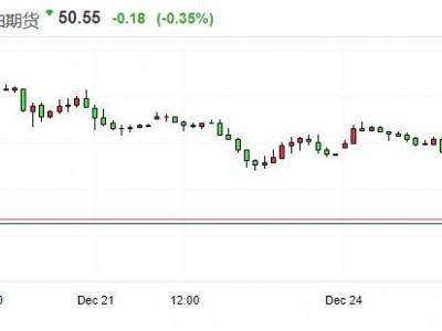 布伦特原油2017年7月以来首次跌破50美元/桶关口