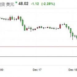 美原油、布伦特原油跌幅超3%